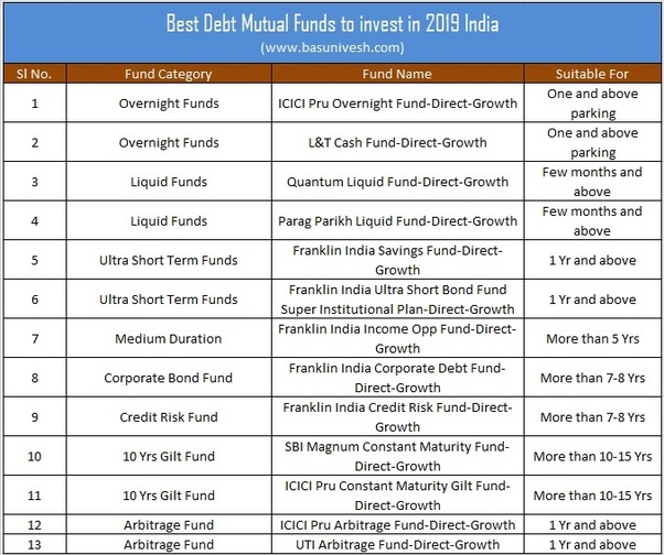 Which are the best debt funds in India? - Quora