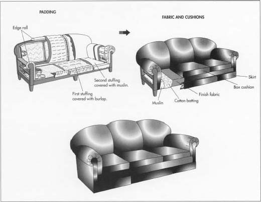 Are Artificial Leather And Rexine The, What Are The Parts Of A Sofa Called