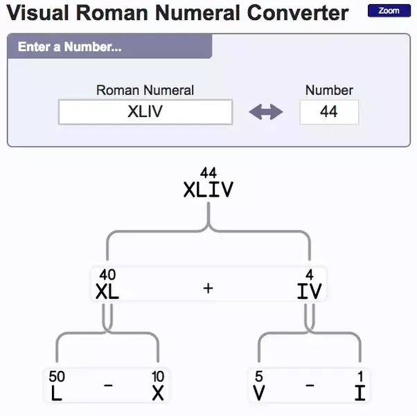 arabic numbers to roman numerals - 602×601