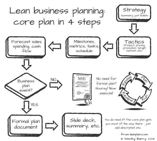 what are some key components of a good business plan for a