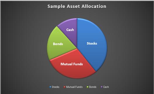 The ABCs of Effective Investment Portfolio