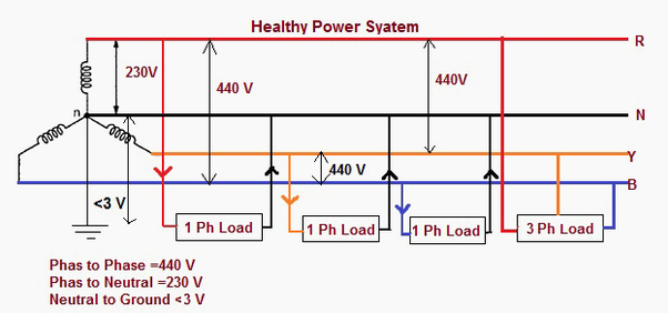 typically if the line to line voltage is then the phase voltage is
