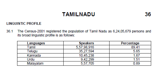 Are there only 39 5% Tamils in Tamil Nadu while Telugu