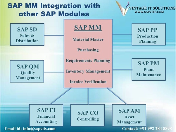 What is SAP Certification