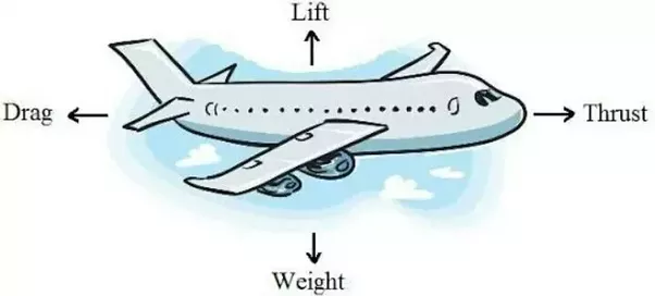 If The Air Is Not Present Will The Aeroplane Fly
