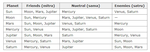 Why are the Moon and Venus considered enemies in astrology