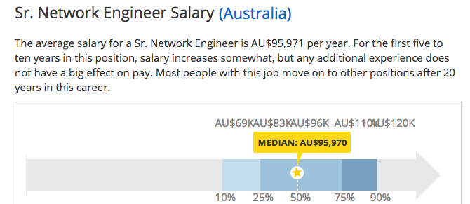 average network engineer salary