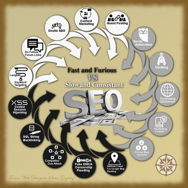 What are the main techniques of modern black hat SEO now