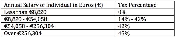 Steuerabgaben Deutschland