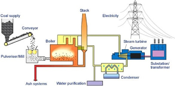 What coal is used as major fuel in thermal power plant only? - Quora