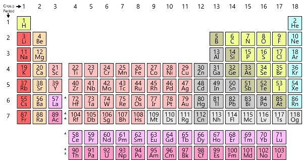 In What Groups Do Calcium And Chlorine Belong In The Modern Periodic
