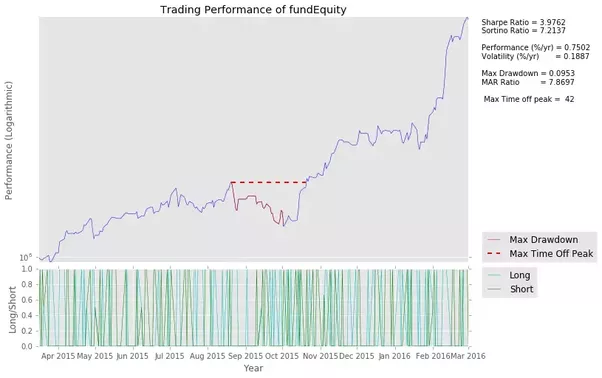 What are good online tutorials on beginning algorithmic trading quora this optimized strategy would never work in the real world the moment the start date of the backtest is moved out by a few years all the perceived fandeluxe Choice Image