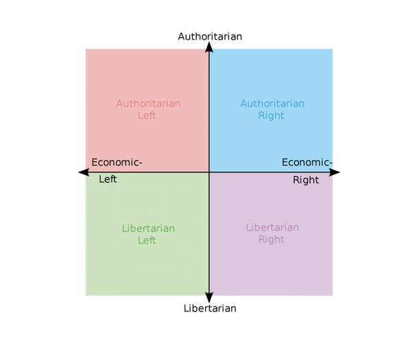 what does left wing and right wing mean