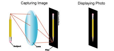 how to make 7d hologram
