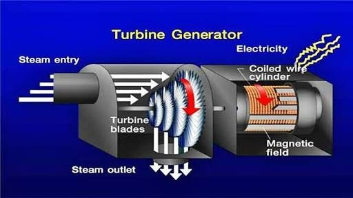 How is electric current produced in a power plant that for Generator sizing for motors
