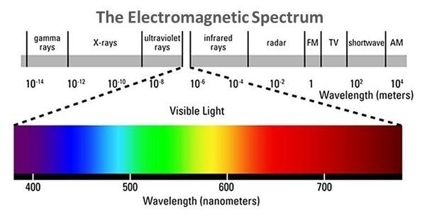What Is The Wavelength Of A Photon Quora