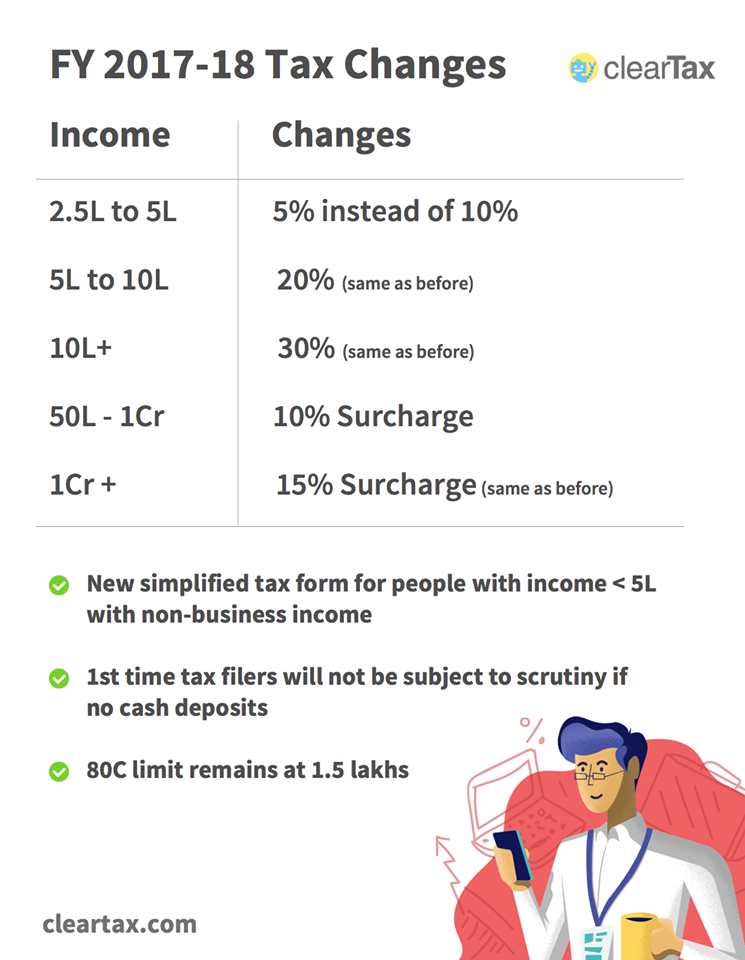 What is e-filing of income tax & how it can be done in India