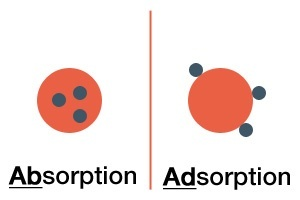 Absorption vs Adsorption