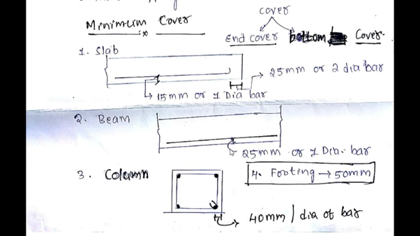 what is a clear cover for a slab beam column footing quora