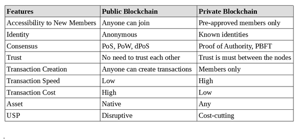 Public Vs Private A Comparative Table For Any Further Information Refer To This Digestible Guide Blockchain App Development