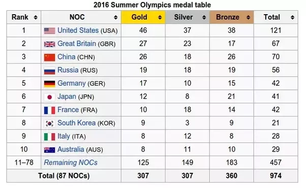 Why Is Indias Olympic Medal Tally Lower Than That Of Many - 1992 olympics medal count