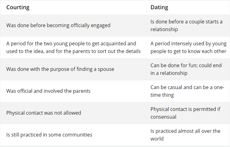 what is the difference between casual dating and a relationship