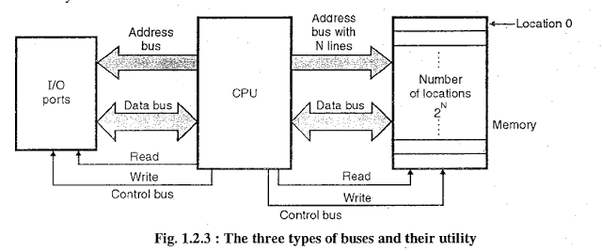 what is the function of an address bus and a data bus in a microprocessor 8085