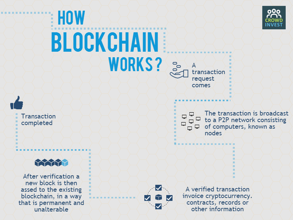 here is an infographic which can tell you this better read full story of blockchain here all about blockchain