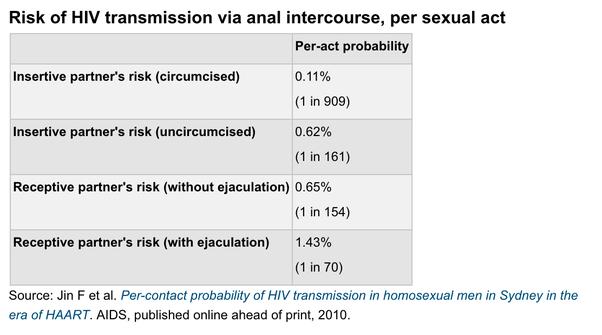 Dangers of anal sex for men