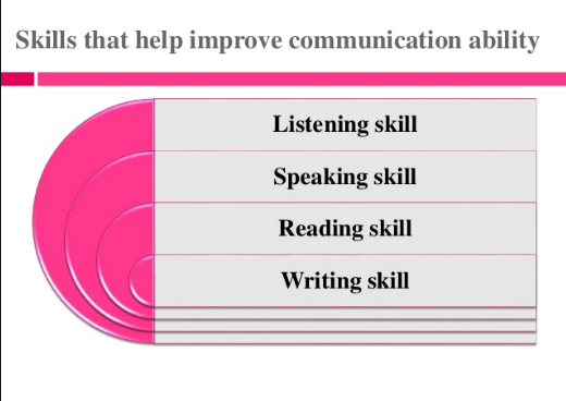 How to improve or learn communication in English - Quora