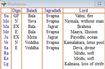 What is the significance of Shashtymsha (D60) chart in vedic