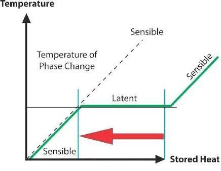 Formula Room Temperature Water