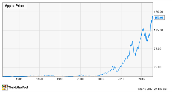 If I invested $1000 in Apple stock in 1984, how much would