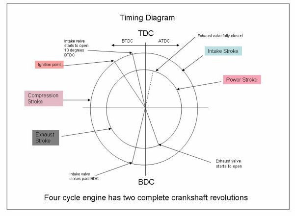How to get the valve timing diagram of hero honda cd100 quora you can read more about the valve timing diagrams of ic engines from any source itd give you the clear picture how many parameters it depends upon swarovskicordoba Choice Image