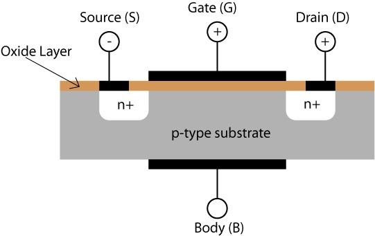 both the source and the drain are connected to n type wells in a p type substrate and the gate isnt connected to anything at all its insulated by a