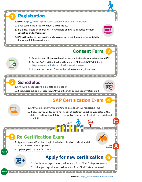 How to apply for SAP certification in India - Quora