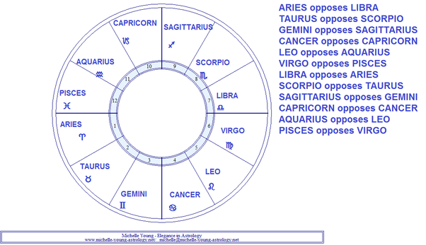 Does being a Moon Scorpio and a Sun Cancer combo with each other