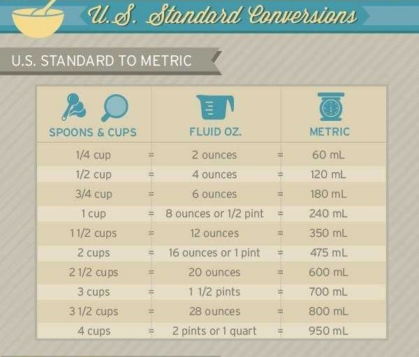 16 Oz Is Equivalent To 2 Cups 1 Pint 475ml