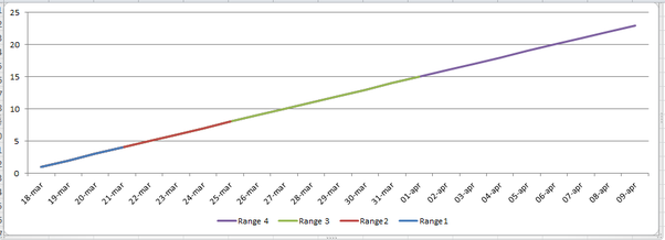 how to change x axis labels in excel line graph