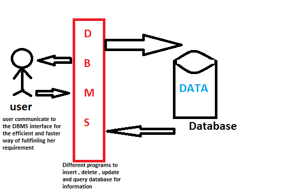 What is database system quora ccuart Choice Image