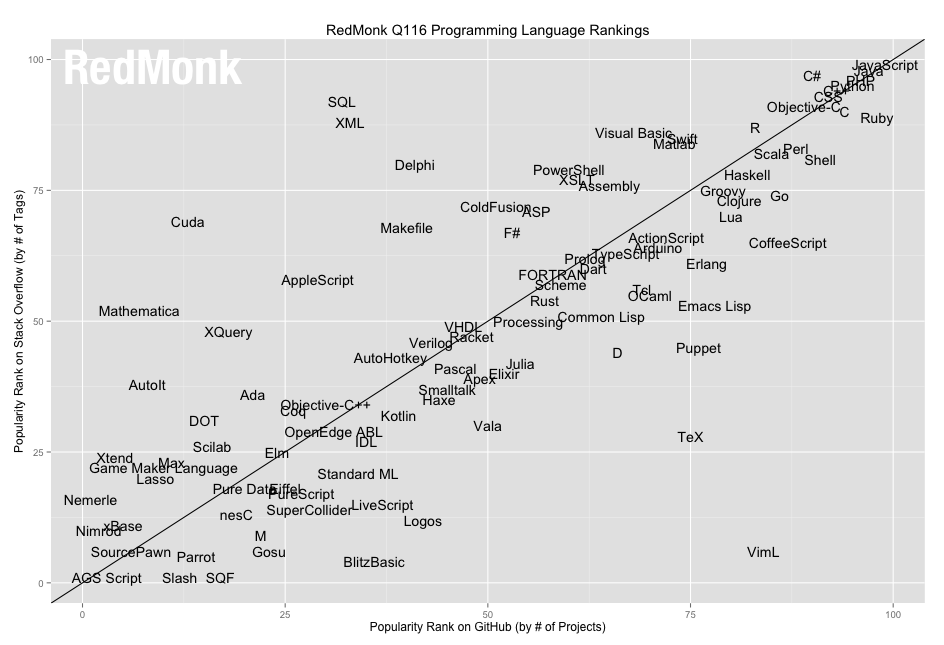 Will C/C++ be replaced by a modern low-level language in the