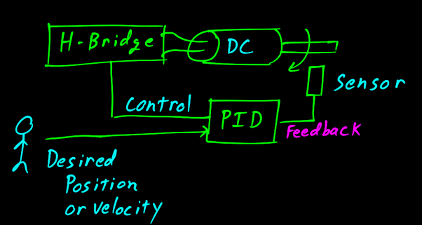 The DC motor is one component in the servo system. The position or velocity of the motor is typically controlled by a PID (proportional–Integral–Derivative) ...