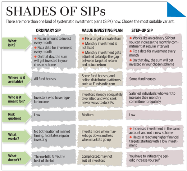 What are the best sip plans quora for Best sip plans