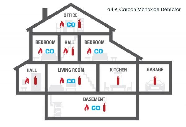How Many Carbon Monoxide Detectors Should My House Have Quora