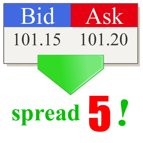 How to trade forex spreads