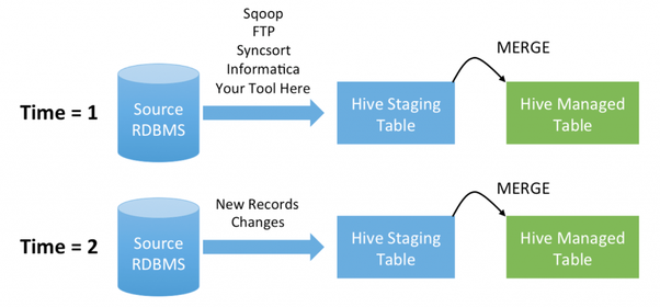 How to handle incremental data in hive table - Quora