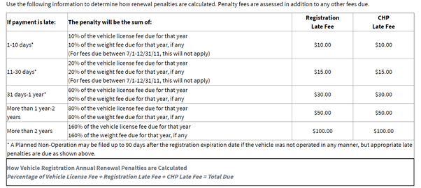 Ca Dmv Pay Registration >> How Many Years Can The Ca Dmv Collect On Late Registration