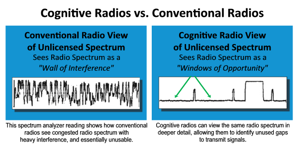 a cognitive scheme for radio admission Algorithm and scheme of fully-functioning cognitive radio algorithm and scheme for spectrum mobility in cognitive radio oriented wireless network.