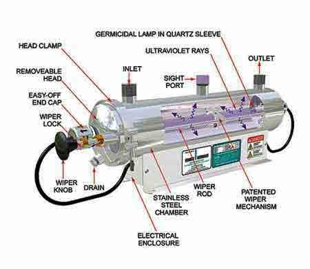 How Is Ultraviolet Light Produced In Water Purifiers Quora