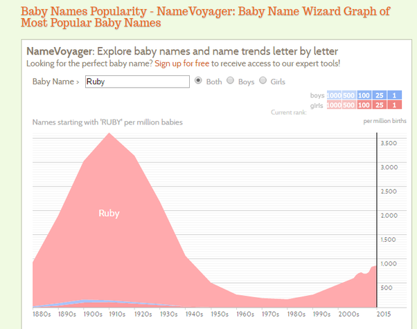 Graph From The Baby Name Wizard The Name Experts Ruby Was At Its Most Popular About  Years Ago It Was Really Uncommon For A While And Is Recently